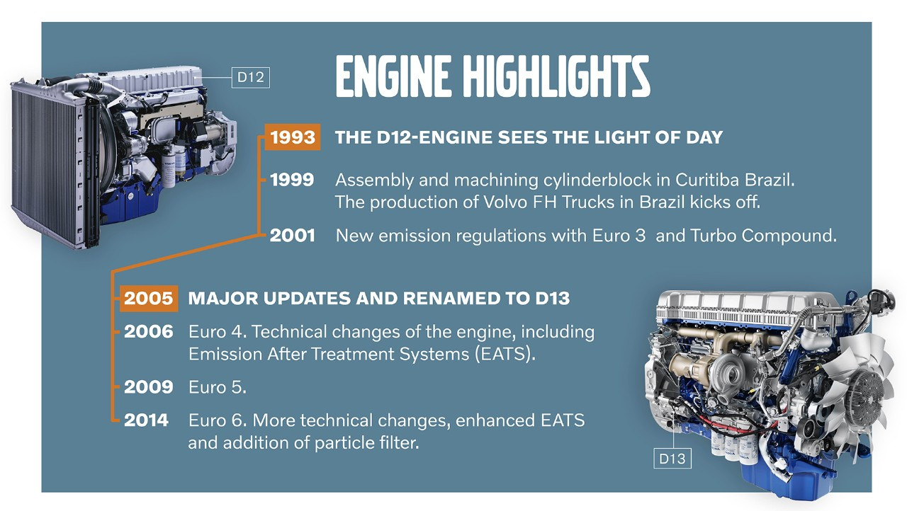 Timeline with highlights of the D12-engine development